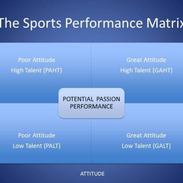 The Secret to Success in Sport is…..